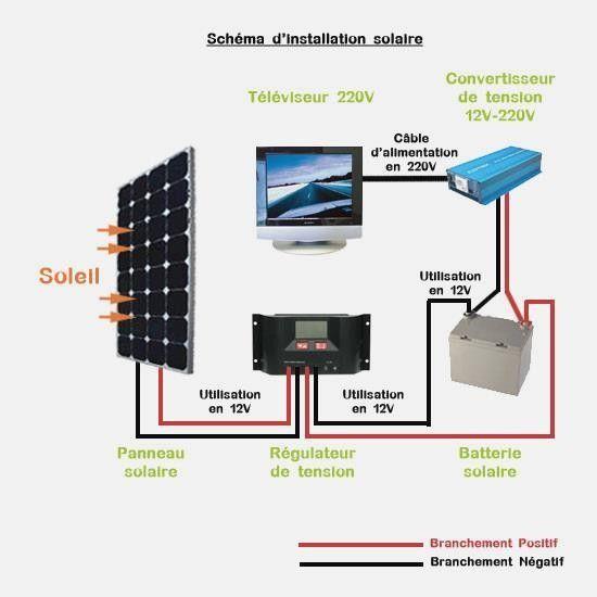 installation plaque solaire. Black Bedroom Furniture Sets. Home Design Ideas